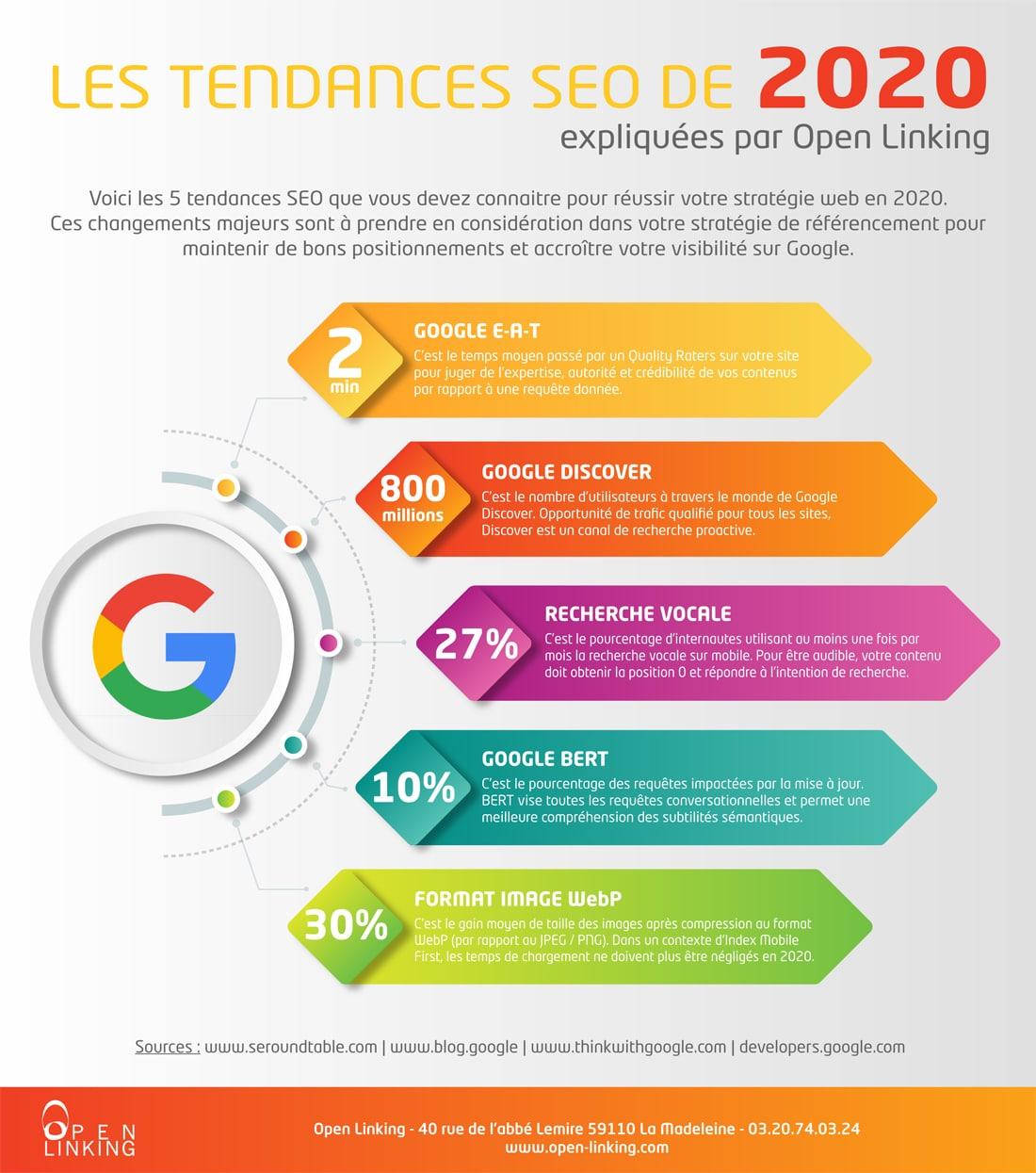 Infographie - Les Tendances SEO de 2020
