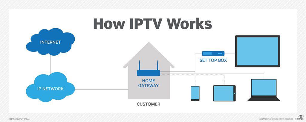 IPTV : comment ça marche ?