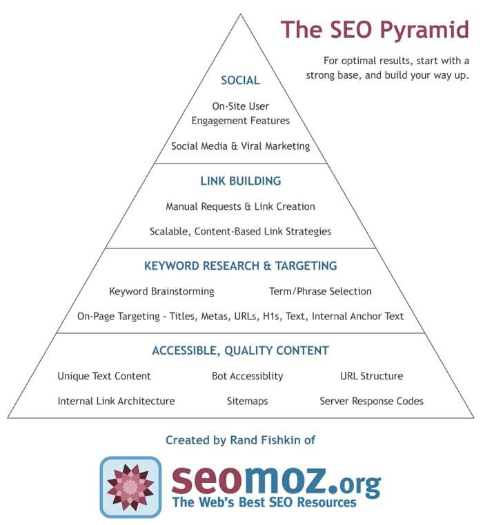 The SEO Pyramid