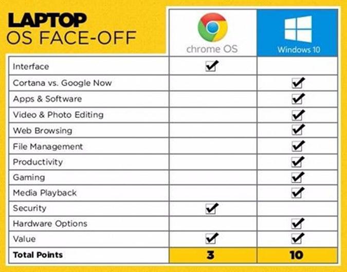Windows 10 vs. Chrome OS