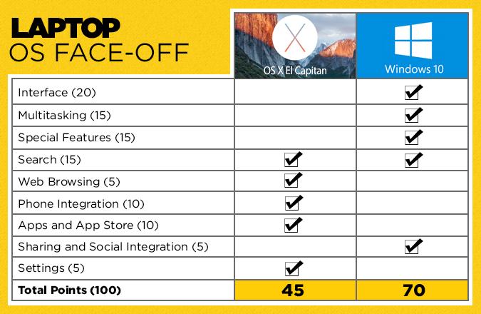 Windows 10 vs. Mac OS