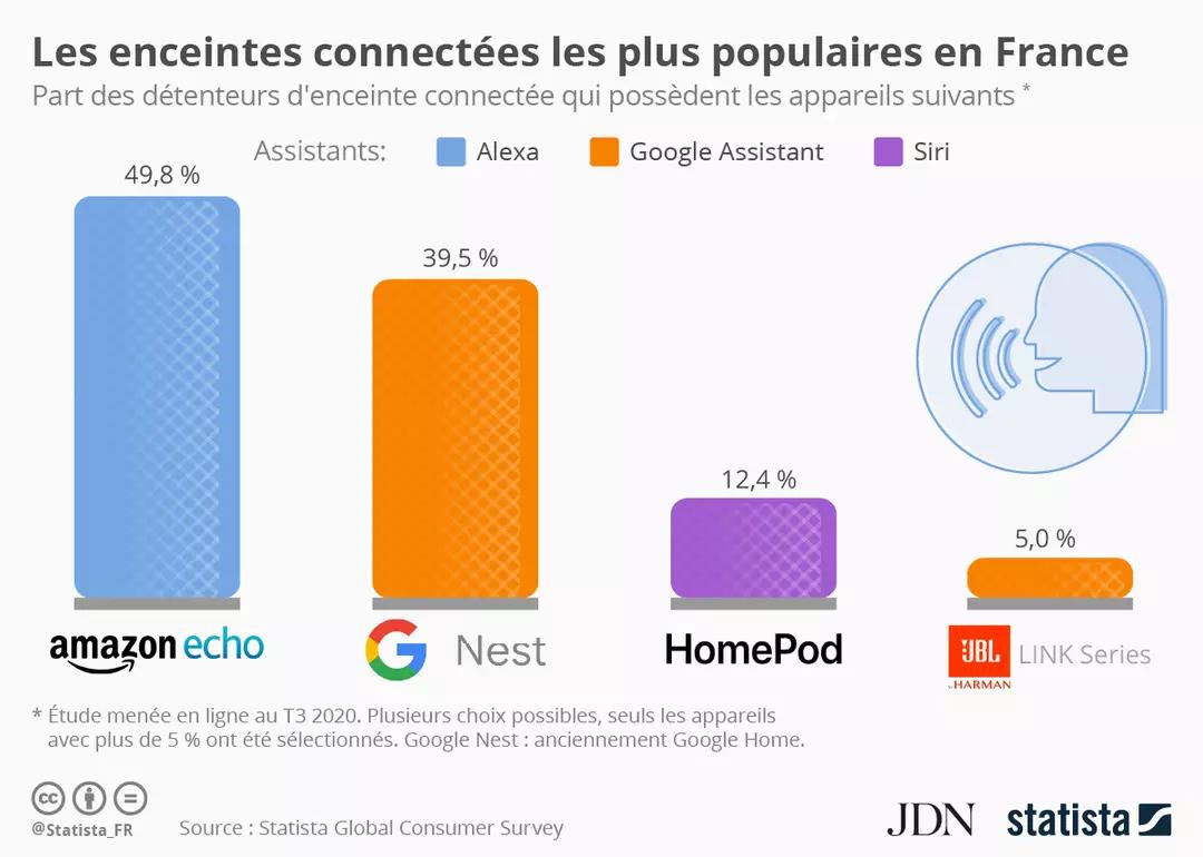 Les enceintes connectées les plus populaires en France